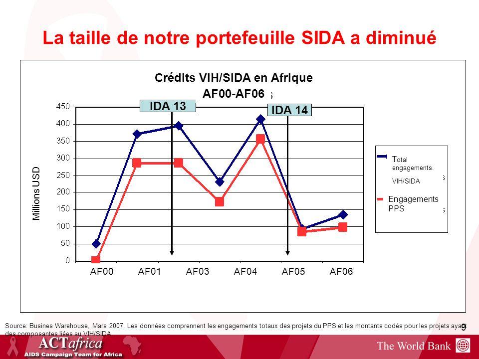 La taille de notre portefeuille SIDA a diminué