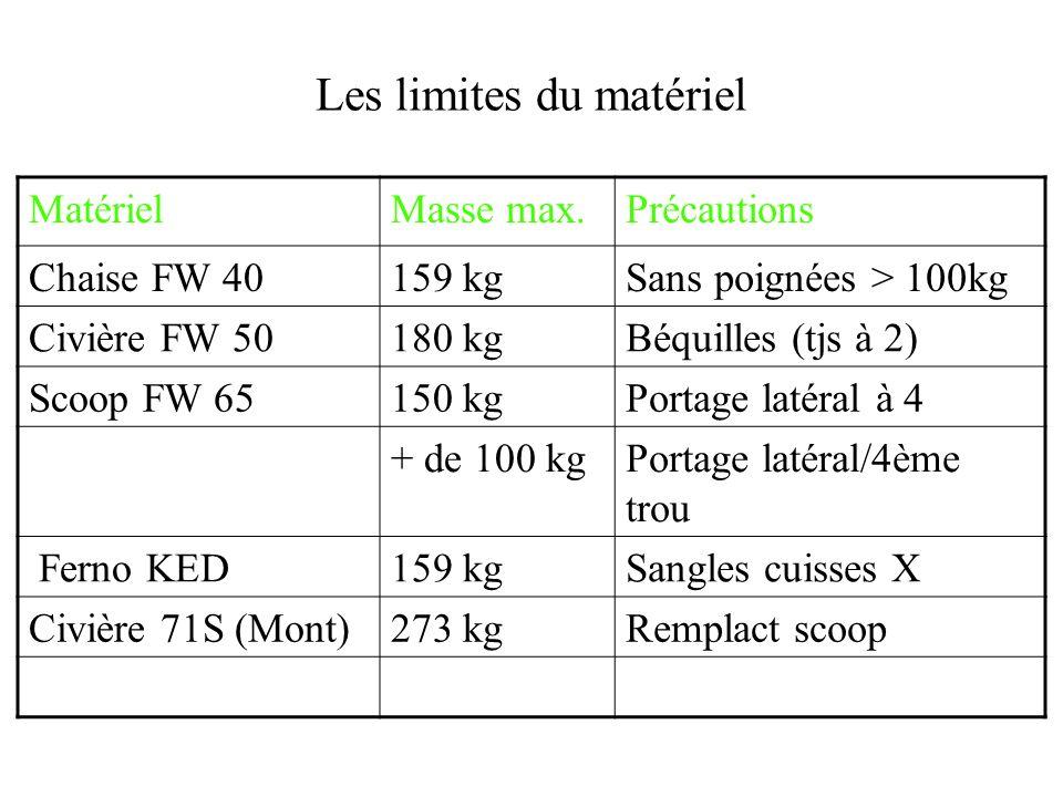 Les limites du matériel