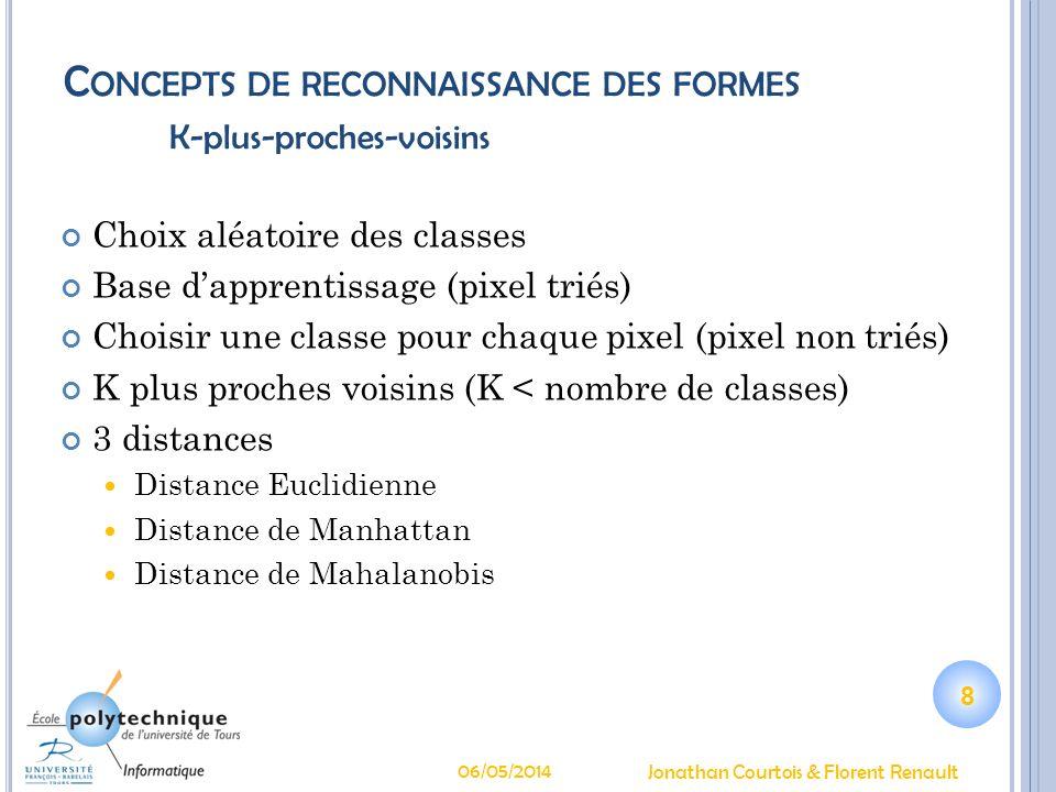 Concepts de reconnaissance des formes K-plus-proches-voisins