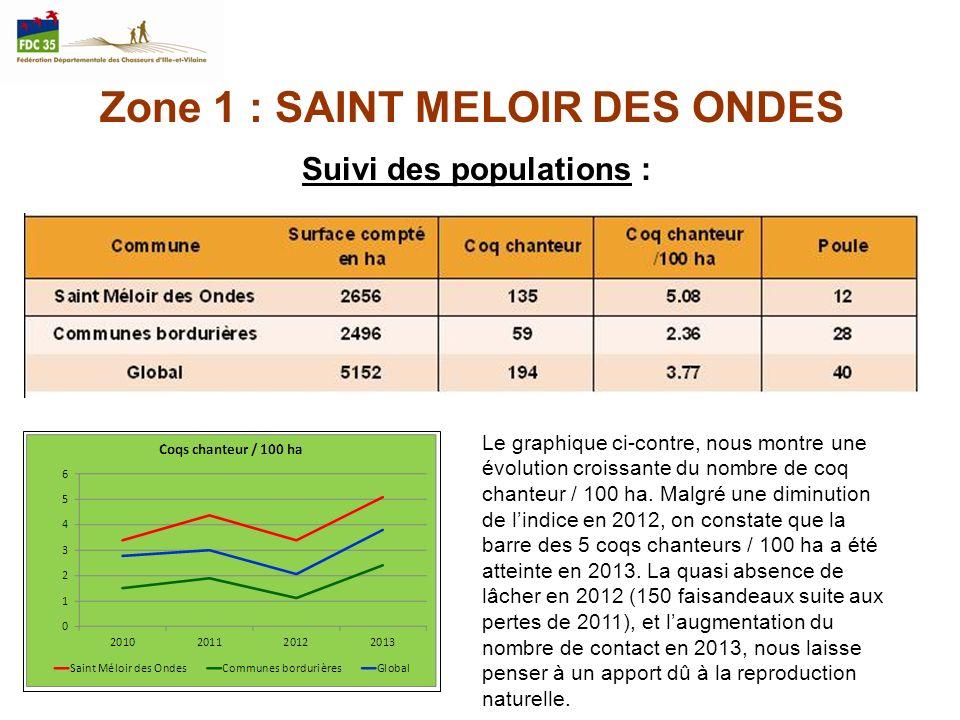 Zone 1 : SAINT MELOIR DES ONDES