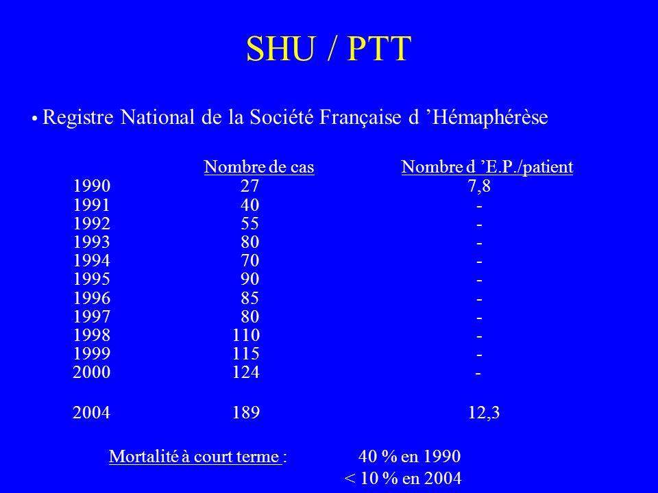 SHU / PTT • Registre National de la Société Française d 'Hémaphérèse