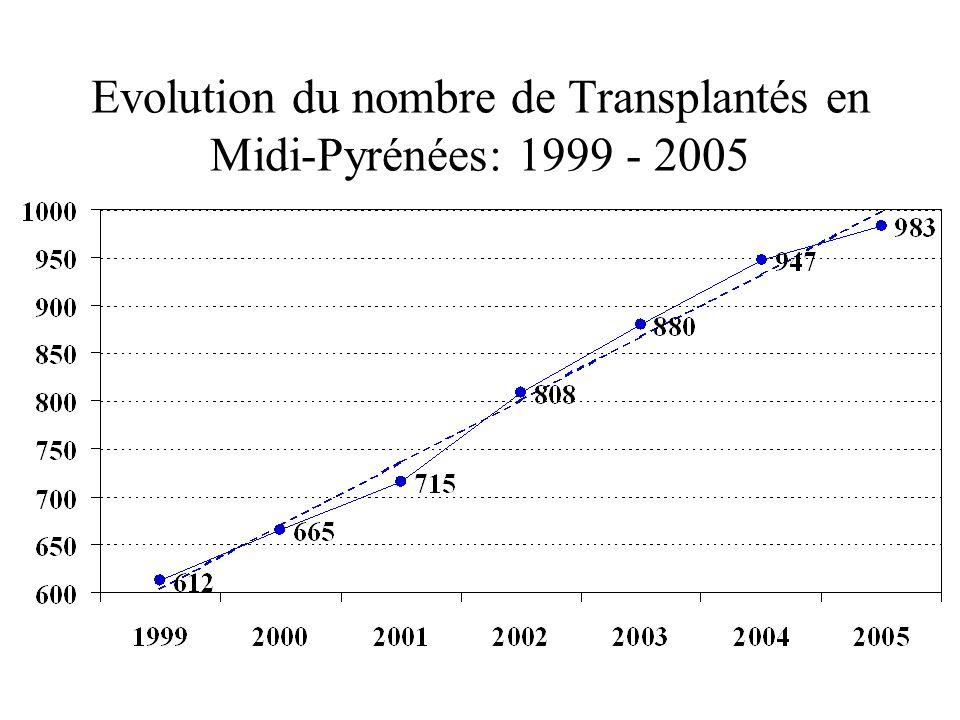 Evolution du nombre de Transplantés en Midi-Pyrénées: 1999 - 2005