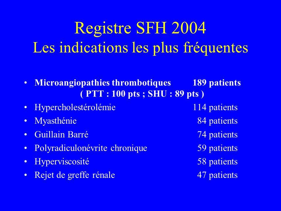 Registre SFH 2004 Les indications les plus fréquentes