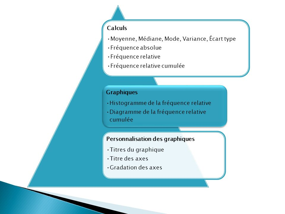 Calculs Moyenne, Médiane, Mode, Variance, Écart type. Fréquence absolue. Fréquence relative. Fréquence relative cumulée.