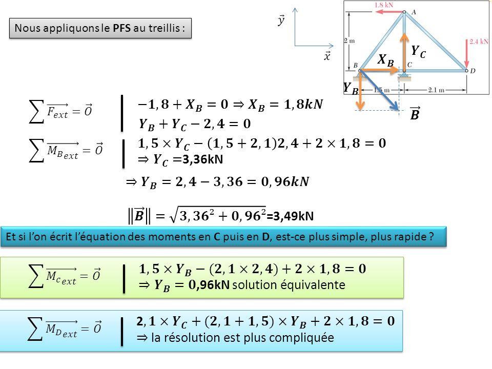 ⇒ 𝒀 𝑩 =𝟎,96kN solution équivalente