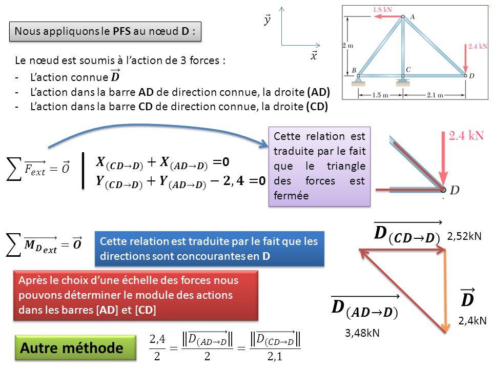 𝑫 (𝑪𝑫→𝑫) 𝑫 𝑫 (𝑨𝑫→𝑫) Autre méthode 𝑿 (𝑪𝑫→𝑫) + 𝑿 (𝑨𝑫→𝑫) =0