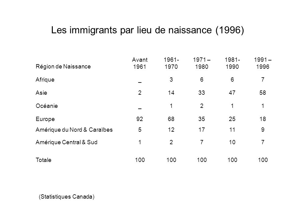 Les immigrants par lieu de naissance (1996)