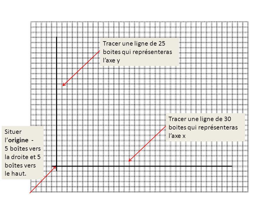 . Tracer une ligne de 25 boites qui représenteras l'axe y