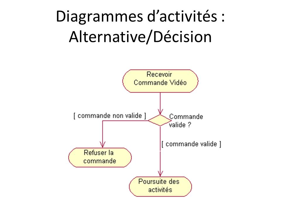 Diagrammes d'activités : Alternative/Décision
