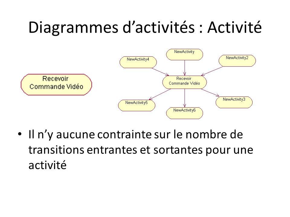 Diagrammes d'activités : Activité