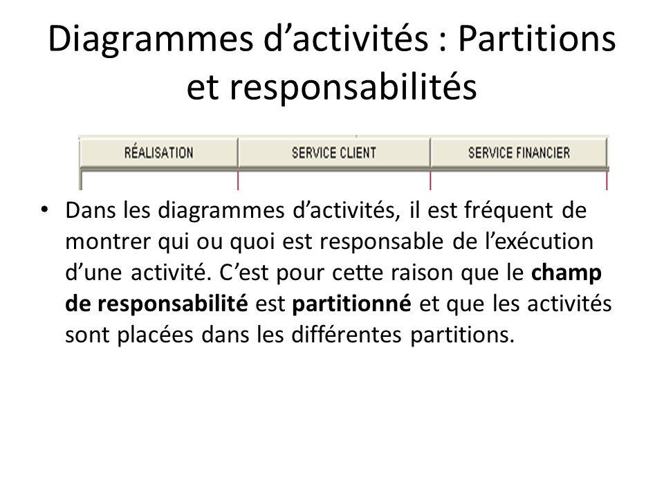 Diagrammes d'activités : Partitions et responsabilités