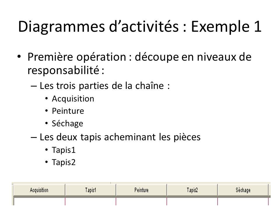 Diagrammes d'activités : Exemple 1