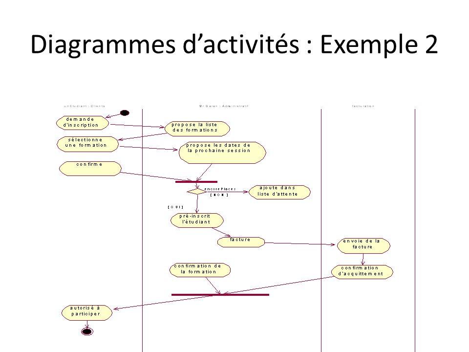 Diagrammes d'activités : Exemple 2