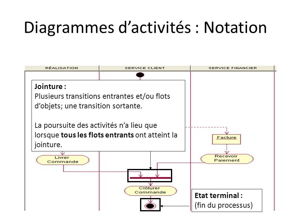 Diagrammes d'activités : Notation