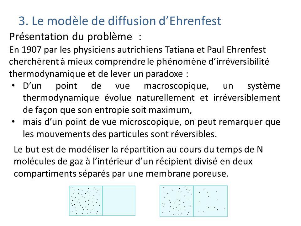 3. Le modèle de diffusion d'Ehrenfest