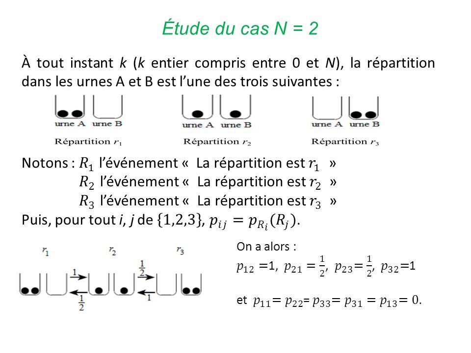 Étude du cas N = 2 À tout instant k (k entier compris entre 0 et N), la répartition dans les urnes A et B est l'une des trois suivantes :