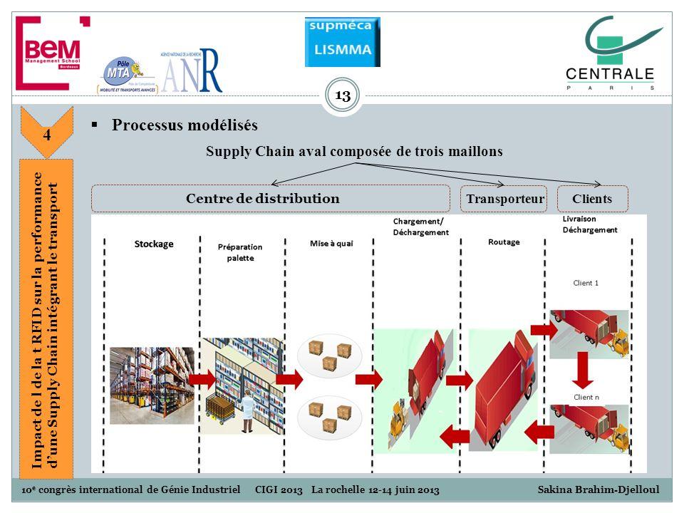 Supply Chain aval composée de trois maillons Centre de distribution