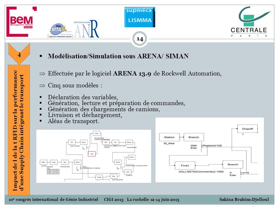 Modélisation/Simulation sous ARENA/ SIMAN