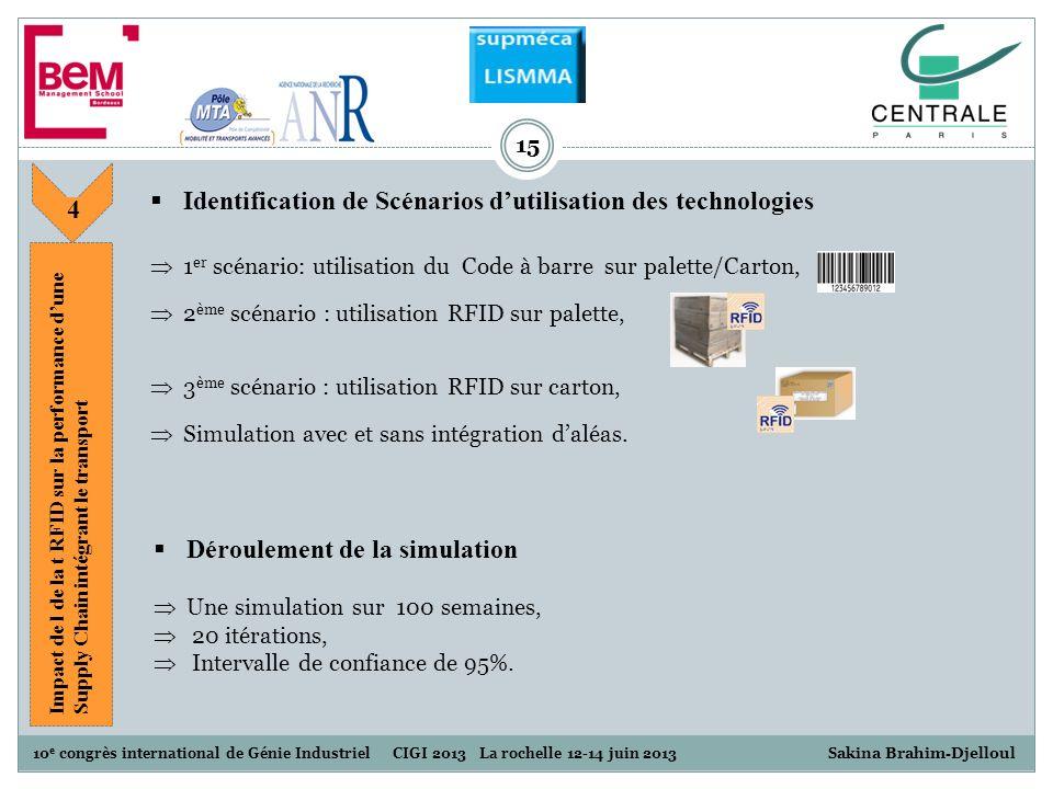 Identification de Scénarios d'utilisation des technologies