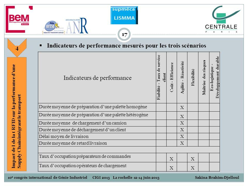 Indicateurs de performance mesurés pour les trois scénarios