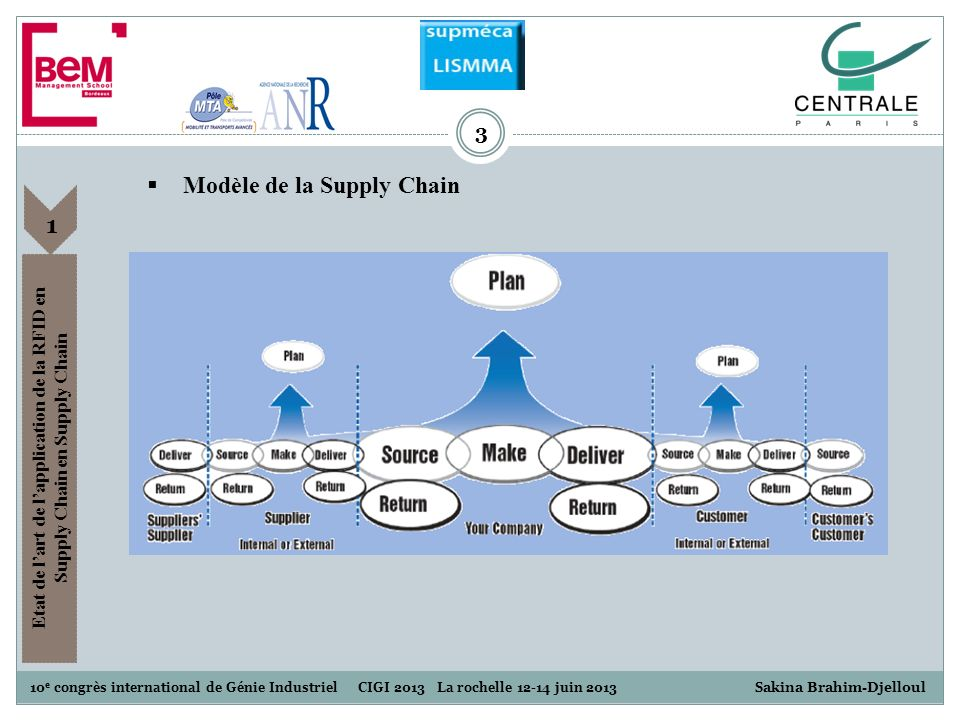 Modèle de la Supply Chain
