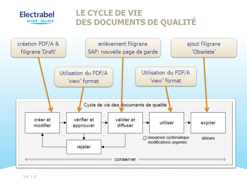 Le cycle de vie des documents de qualité