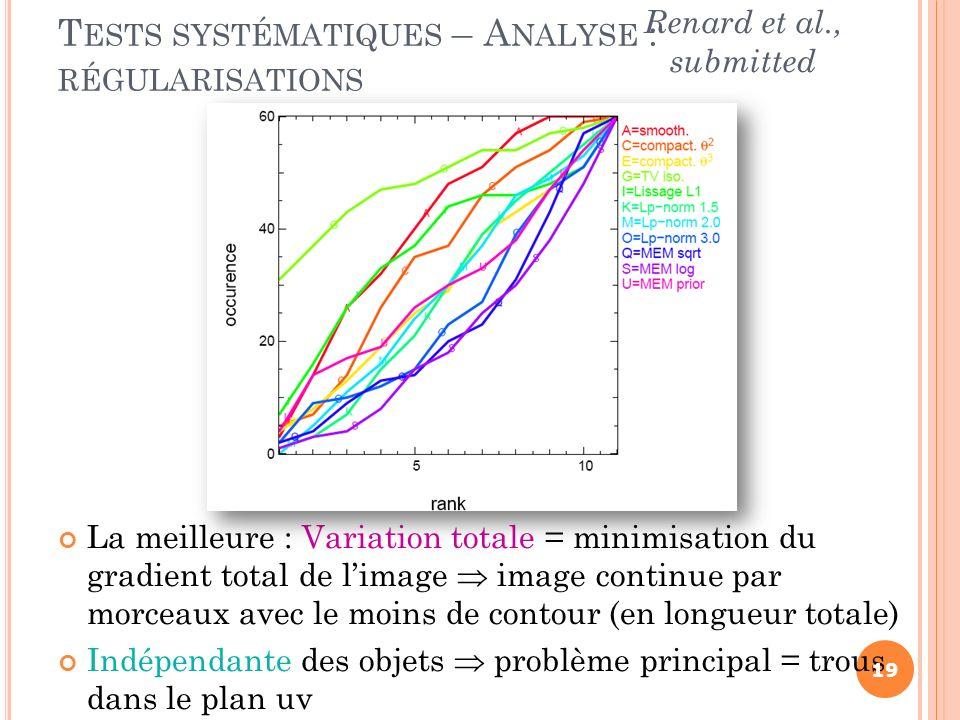 Tests systématiques – Analyse : régularisations