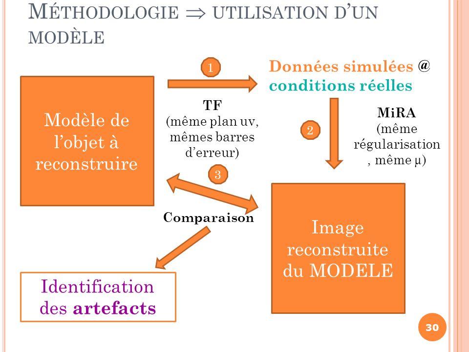 Méthodologie  utilisation d'un modèle