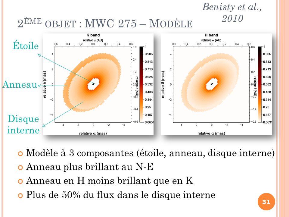 2ème objet : MWC 275 – Modèle Benisty et al., 2010 Étoile Anneau
