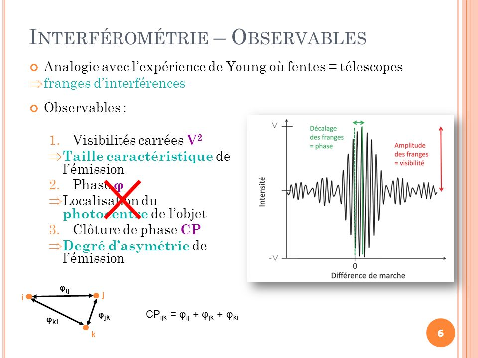 Interférométrie – Observables