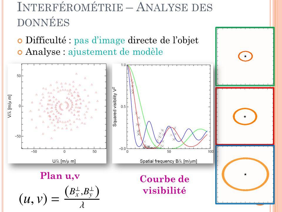 Interférométrie – Analyse des données