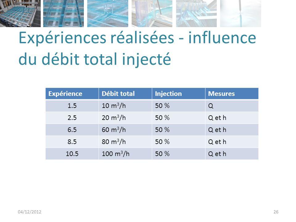 Expériences réalisées - influence du débit total injecté