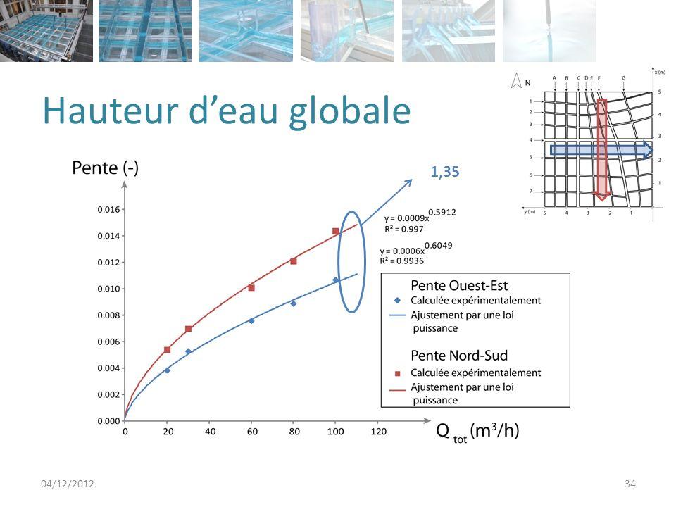 Hauteur d'eau globale 1,35 04/12/2012