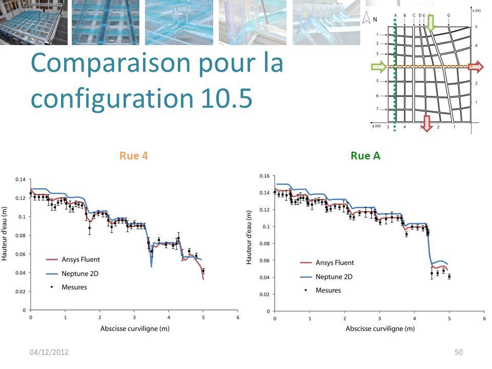 Comparaison pour la configuration 10.5