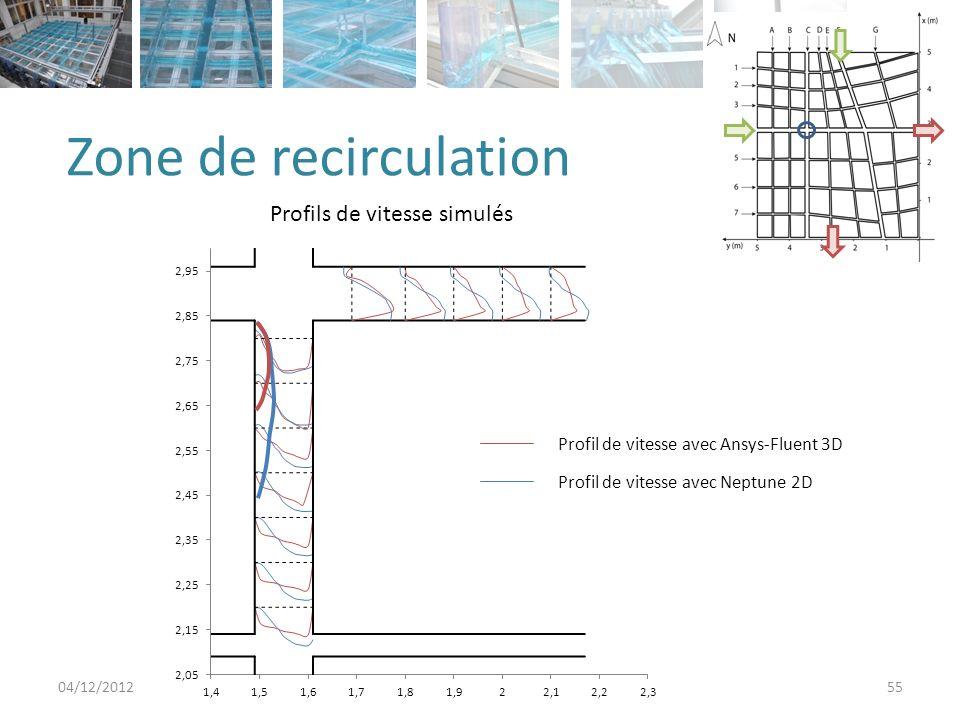 Zone de recirculation Profils de vitesse simulés
