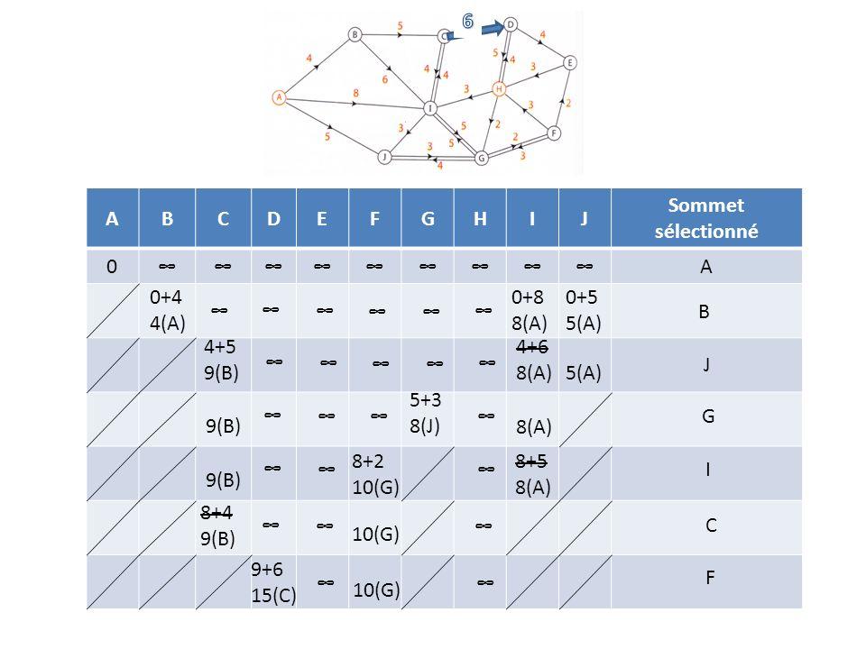 6 A. B. C. D. E. F. G. H. I. J. Sommet sélectionné. ∞ 0+4 4(A) 0+8 8(A) 0+5 5(A) ∞ ∞
