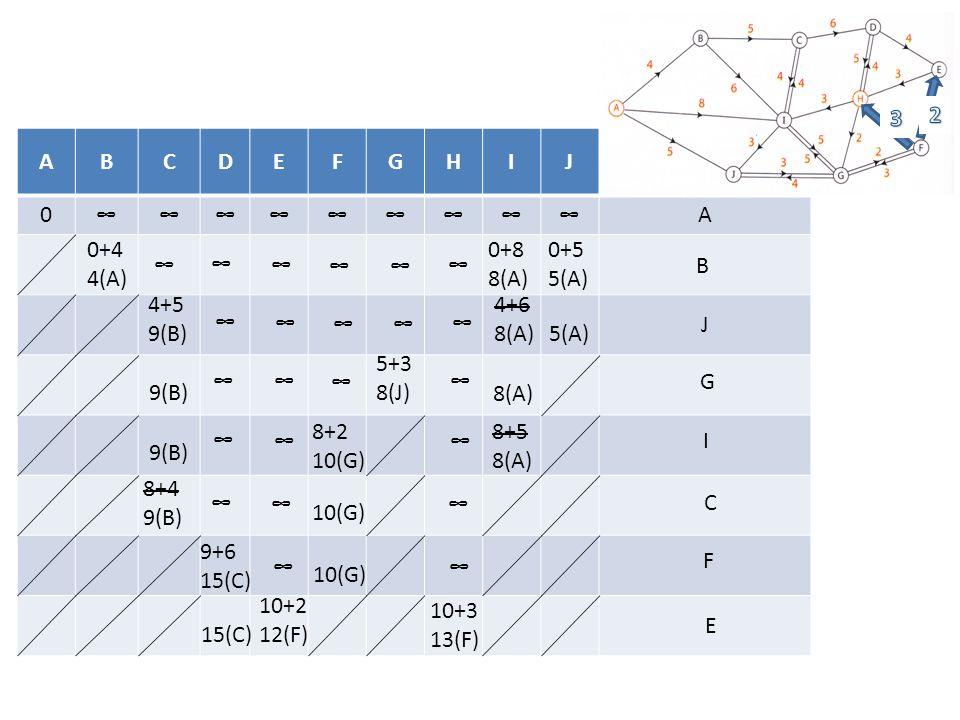 3 2. A. B. C. D. E. F. G. H. I. J. Sommet sélectionné. ∞ 0+4 4(A) 0+8 8(A) 0+5 5(A) ∞