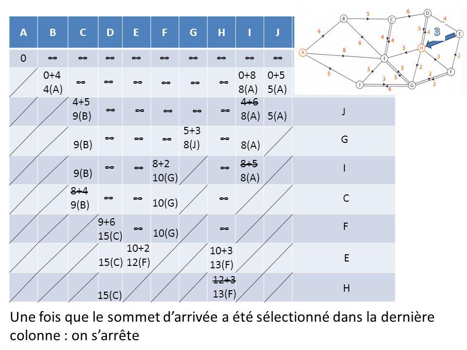 A B. C. D. E. F. G. H. I. J. Sommet sélectionné. ∞ 3. 0+4 4(A) 0+8 8(A) 0+5 5(A) ∞ ∞