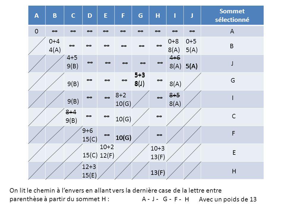 A B. C. D. E. F. G. H. I. J. Sommet sélectionné. ∞ 0+4 4(A) 0+8 8(A) 0+5 5(A) ∞ ∞ ∞