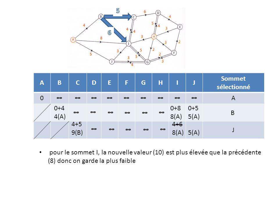 5 6. A. B. C. D. E. F. G. H. I. J. Sommet sélectionné. ∞ 0+4 4(A) 0+8 8(A) 0+5 5(A) ∞