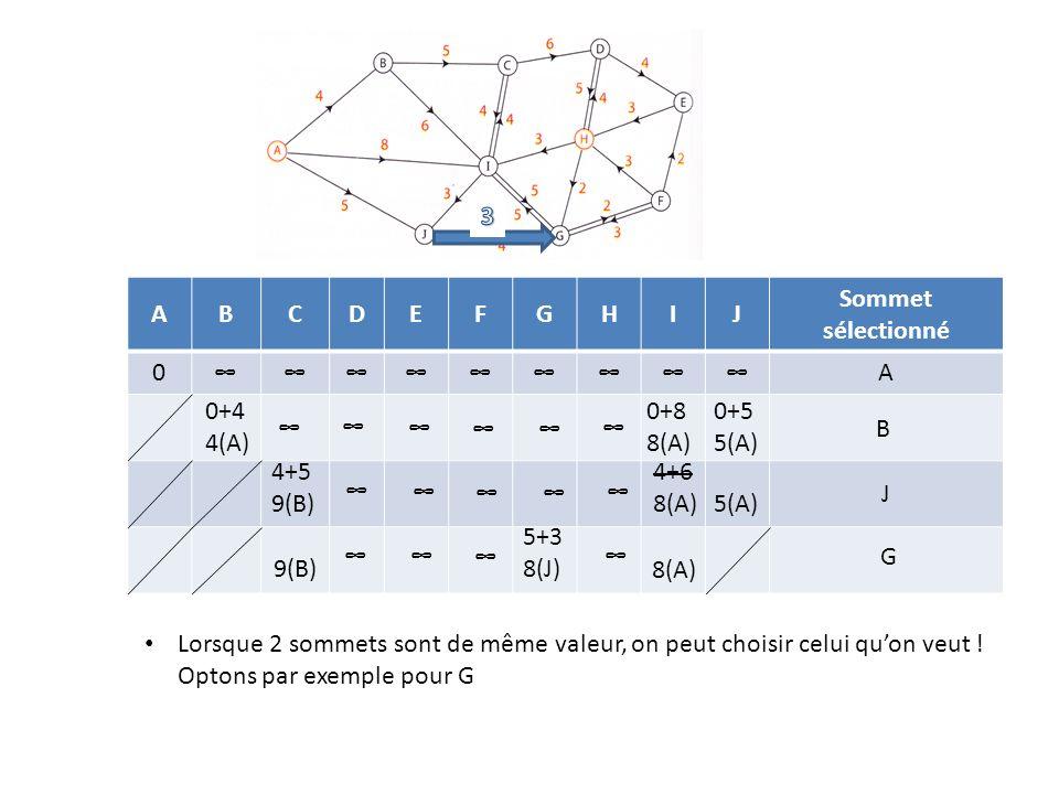 3 A. B. C. D. E. F. G. H. I. J. Sommet sélectionné. ∞ 0+4 4(A) 0+8 8(A) 0+5 5(A) ∞ ∞