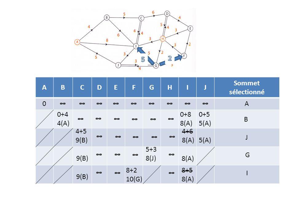 5 2. A. B. C. D. E. F. G. H. I. J. Sommet sélectionné. ∞ 0+4 4(A) 0+8 8(A) 0+5 5(A) ∞