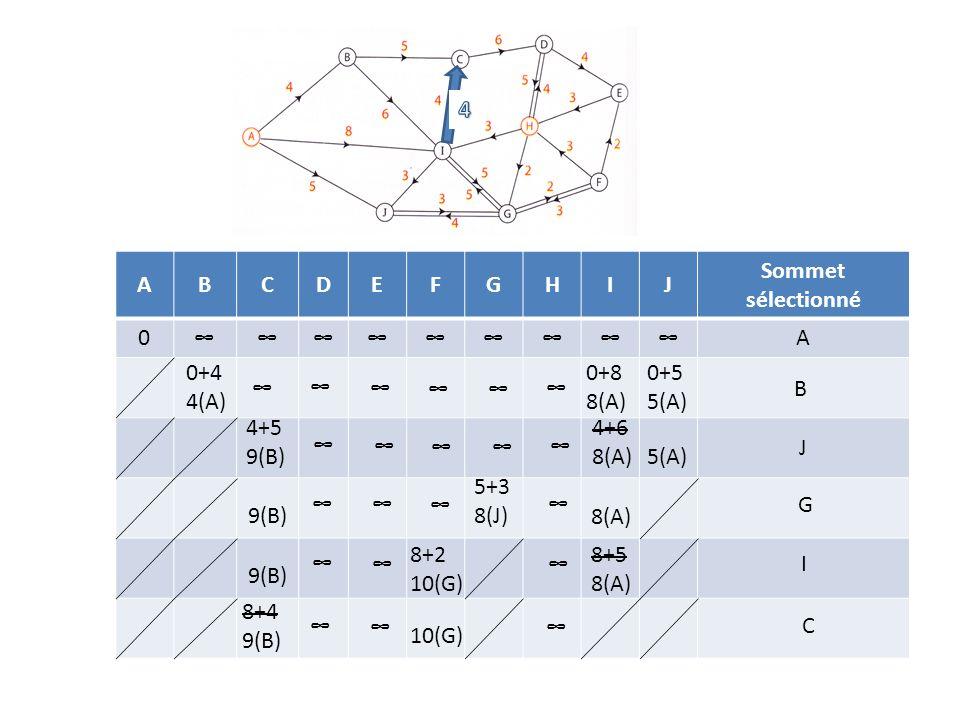 4 A. B. C. D. E. F. G. H. I. J. Sommet sélectionné. ∞ 0+4 4(A) 0+8 8(A) 0+5 5(A) ∞ ∞