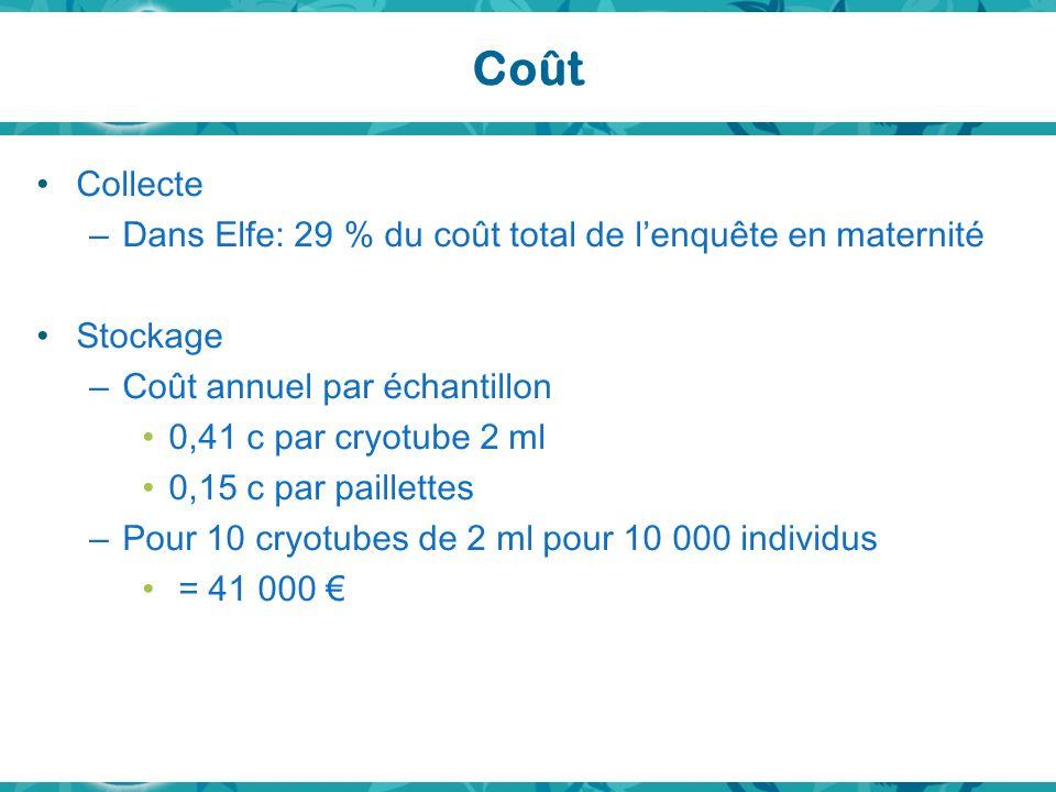 Coût Collecte Dans Elfe: 29 % du coût total de l'enquête en maternité
