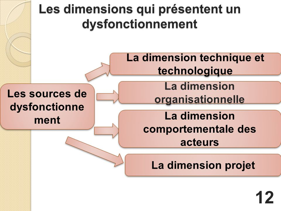 Les dimensions qui présentent un dysfonctionnement