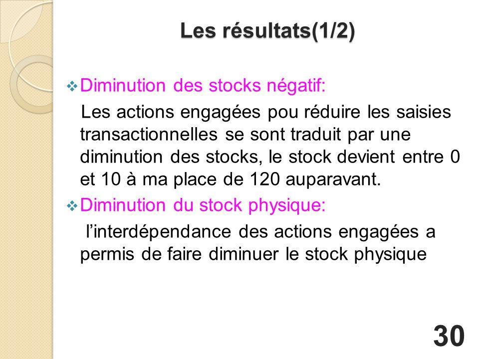 Les résultats(1/2) Diminution des stocks négatif: