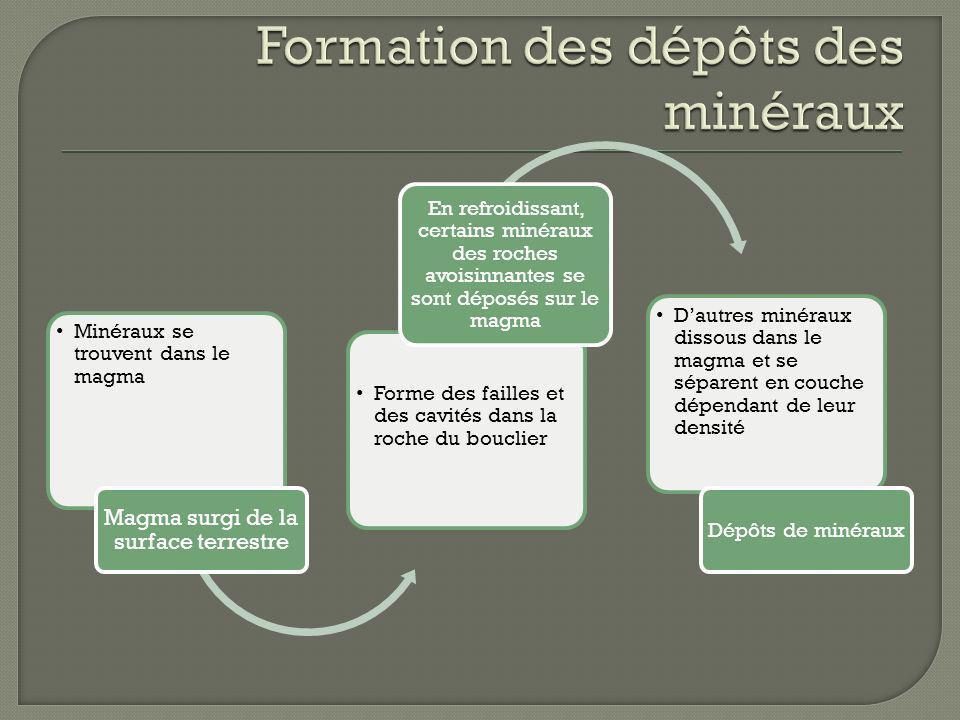 Formation des dépôts des minéraux