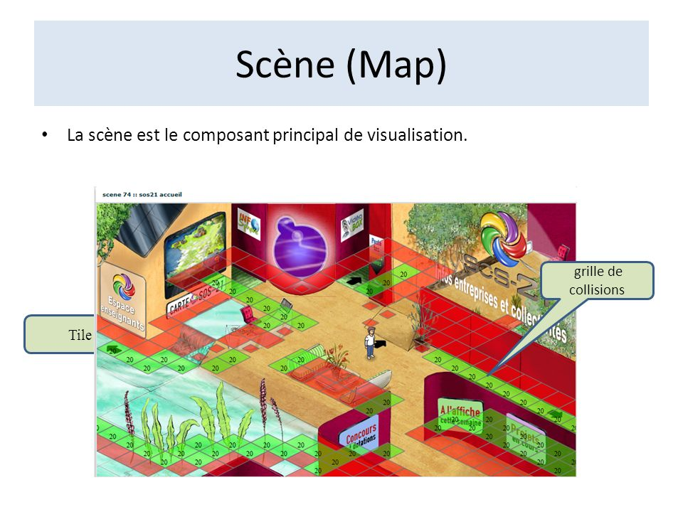 Scène (Map) La scène est le composant principal de visualisation.