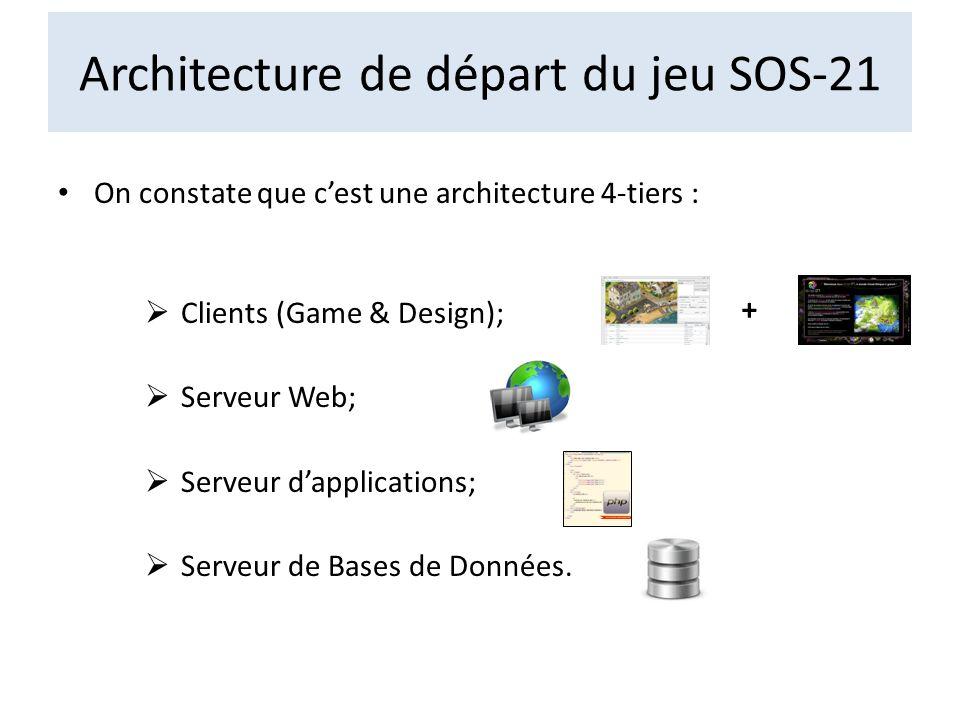 Architecture de départ du jeu SOS-21
