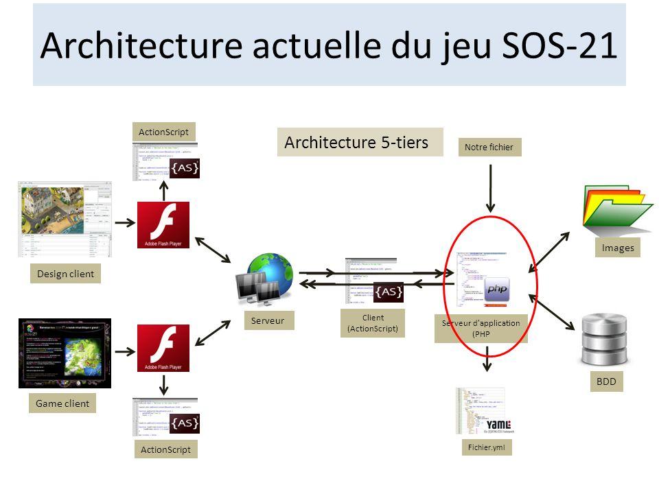Architecture actuelle du jeu SOS-21
